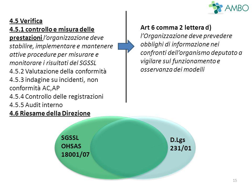 15 4.5 Verifica 4.5.1 controllo e misura delle prestazioni l'organizzazione deve stabilire, implementare e mantenere attive procedure per misurare e monitorare i risultati del SGSSL 4.5.2 Valutazione della conformità 4.5.3 indagine su incidenti, non conformità AC,AP 4.5.4 Controllo delle registrazioni 4.5.5 Audit interno 4.6 Riesame della Direzione Art 6 comma 2 lettera d) l'Organizzazione deve prevedere obblighi di informazione nei confronti dell'organismo deputato a vigilare sul funzionamento e osservanza dei modelli D.Lgs 231/01 SGSSL OHSAS 18001/07