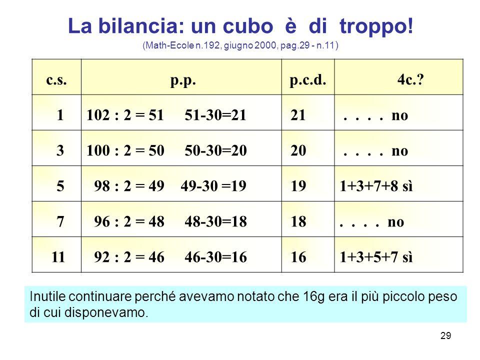 29 La bilancia: un cubo è di troppo! (Math-Ecole n.192, giugno 2000, pag.29 - n.11 ) c.s. p.p.p.c.d. 4c.? 1102 : 2 = 51 51-30=21 21.... no 3100 : 2 =