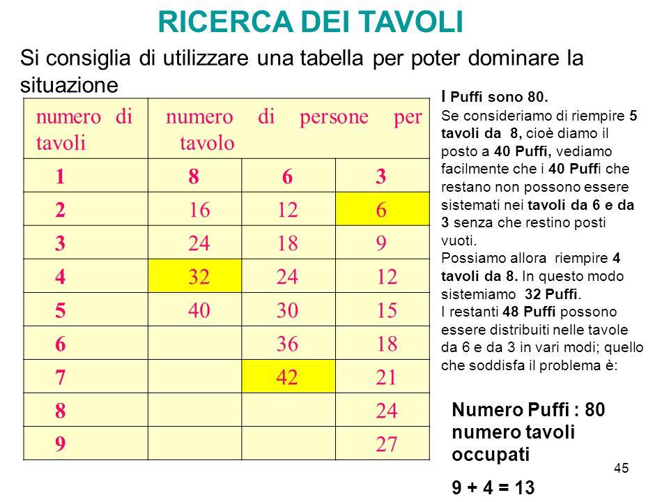45 RICERCA DEI TAVOLI Si consiglia di utilizzare una tabella per poter dominare la situazione numero di tavoli numero di persone per tavolo 1 8 6 3 2