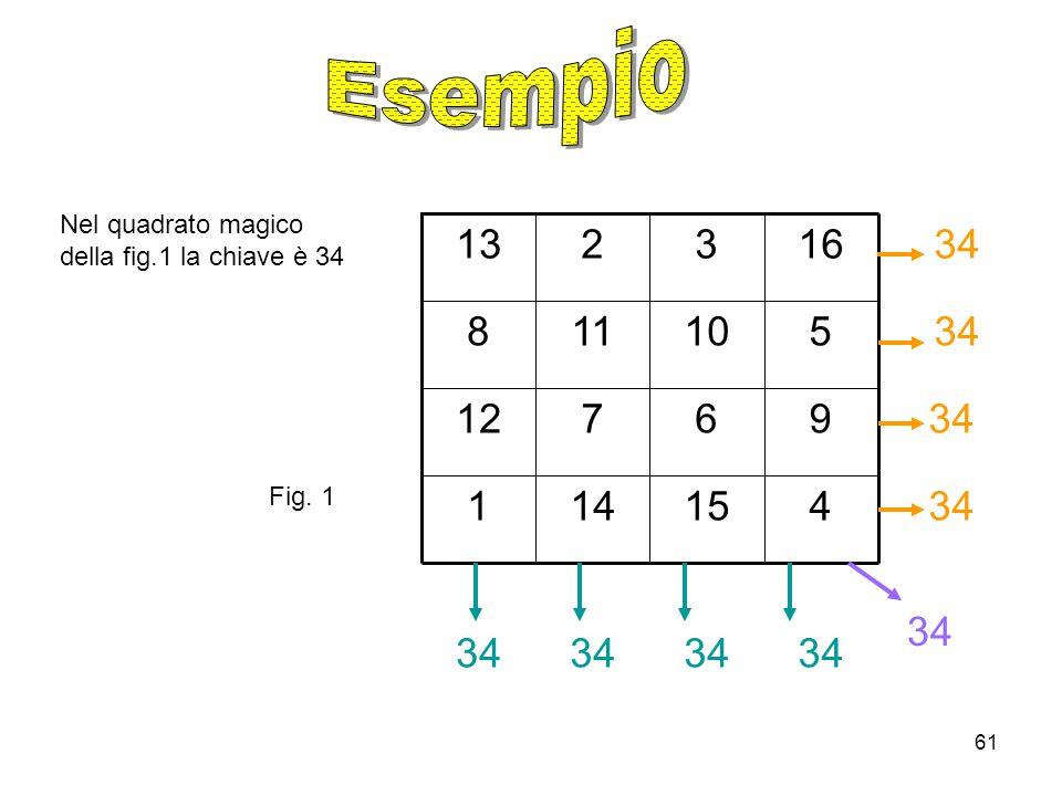 61 Nel quadrato magico della fig.1 la chiave è 34 34 415141 3496712 34510118 34163213 34 Fig. 1