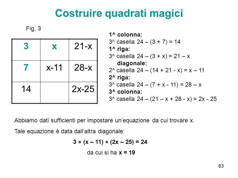 63 Costruire quadrati magici 3x21-x 7x-1128-x 142x-25 Fig. 3 1^ colonna: 3^ casella 24 – (3 + 7) = 14 1^ riga: 3^ casella 24 – (3 + x) = 21 – x diagon