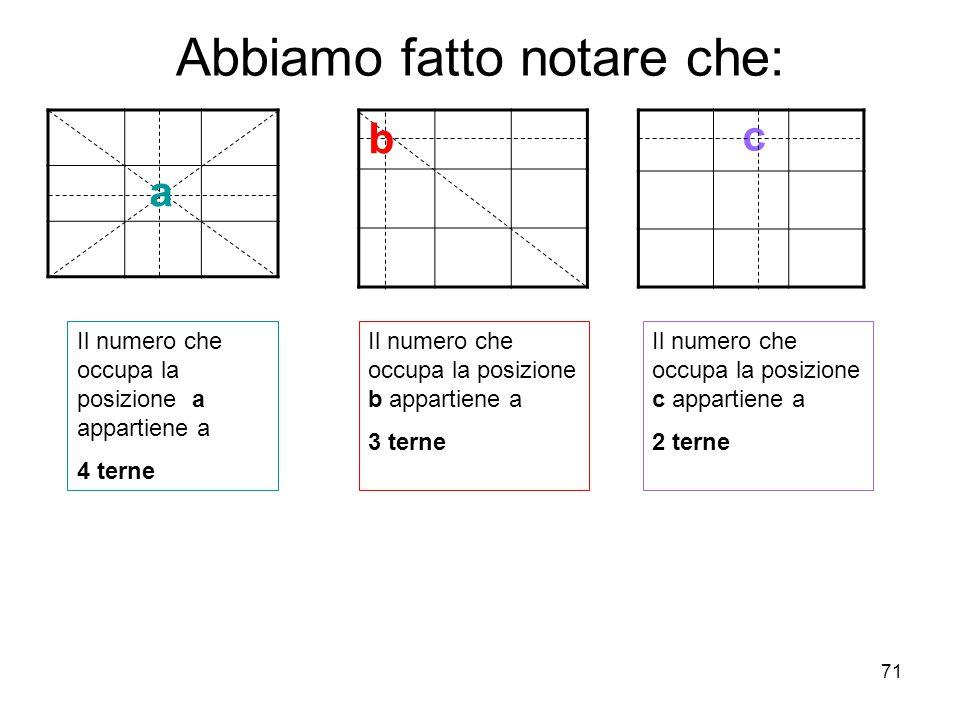 71 Abbiamo fatto notare che: a b c Il numero che occupa la posizione a appartiene a 4 terne Il numero che occupa la posizione b appartiene a 3 terne I