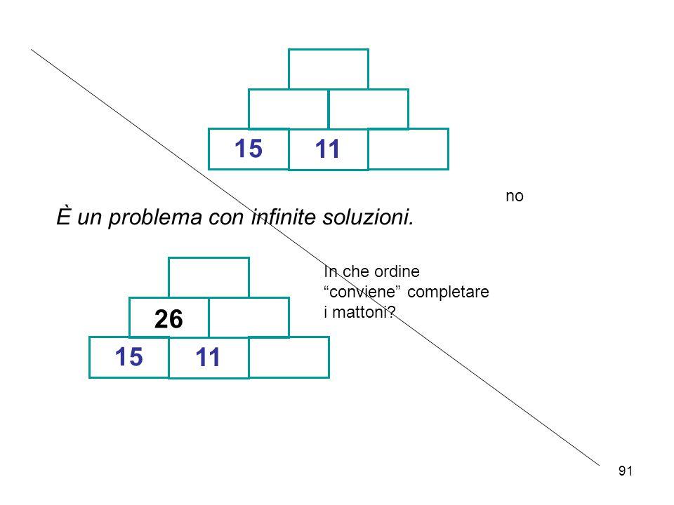 """91 15 11 È un problema con infinite soluzioni. 15 11 26 In che ordine """"conviene"""" completare i mattoni? no"""