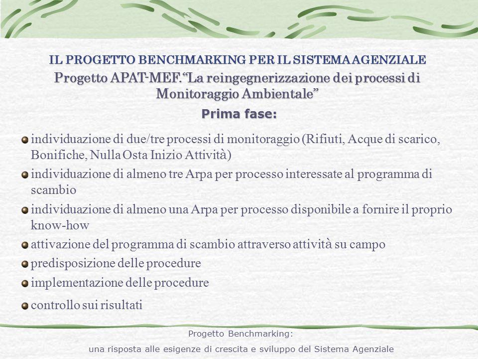 """IL PROGETTO BENCHMARKING PER IL SISTEMA AGENZIALE Progetto APAT-MEF.""""La reingegnerizzazione dei processi di Monitoraggio Ambientale"""" Prima fase: indiv"""