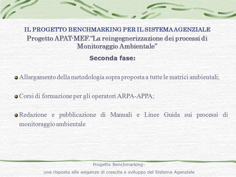"""IL PROGETTO BENCHMARKING PER IL SISTEMA AGENZIALE Progetto APAT-MEF.""""La reingegnerizzazione dei processi di Monitoraggio Ambientale"""" Seconda fase: All"""