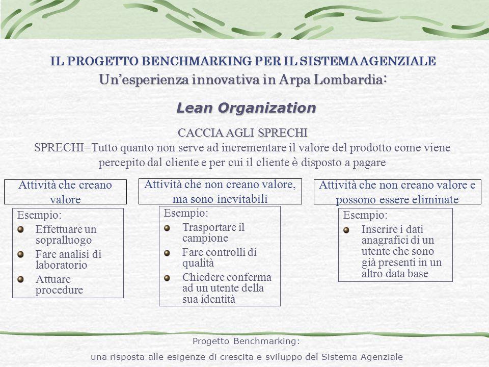 Lean Organization IL PROGETTO BENCHMARKING PER IL SISTEMA AGENZIALE Un'esperienza innovativa in Arpa Lombardia: CACCIA AGLI SPRECHI SPRECHI=Tutto quan
