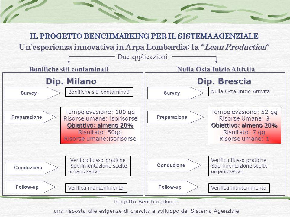 """IL PROGETTO BENCHMARKING PER IL SISTEMA AGENZIALE Un'esperienza innovativa in Arpa Lombardia: la """"Lean Production"""" Due applicazioni Dip. Milano Dip. B"""