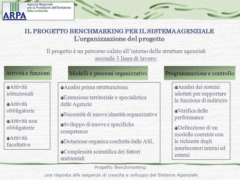 IL PROGETTO BENCHMARKING PER IL SISTEMA AGENZIALE Progetto APAT-MEF. La reingegnerizzazione dei processi di Monitoraggio Ambientale La proposta: definire un modello standard di sistema che risulti: Adottare per l ' analisi dei processi di monitoraggio ambientale una metodologia mutuata dai sistemi gestionali integrati sicurezza+qualit à +ambiente (secondo le normative di riferimento OHSAS e ISO) con l ' obiettivo di definire un modello standard di sistema che risulti: conforme alle norme dei sistemi gestionali, quindi, certificabile; indipendente dalla specifica struttura organizzativa della singola ARPA-APPA, quindi, applicabile all ' intero Sistema Agenziale.