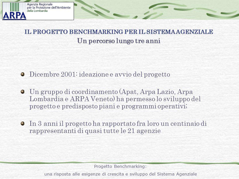 1 a FASE Roma, 7 maggio 2002 (1^ incontro gruppo di coordinamento) Bologna, 25 giugno 2002 (incontro rete dei referenti) Roma, 1 agosto 2002 (1° rapporto preliminare) Roma, 7 maggio 2003 1° Rapporto (presentazione 1° Rapporto durante la manifestazione Forum P.A.) 2 a FASE Roma, 29 maggio 2003 (incontro rete dei referenti) Milano, 24 novembre 2003 (presentazione 1^ Rapporto intermedio durante la VII^ Conferenza Genova, 26 aprile 2004 (incontro gruppo di coordinamento) Genova, 6 luglio 2004 2° Rapporto (presentazione 2° Rapporto durante la VIII^ Conferenza Nazionale delle Arpa/Appa Milano, 16 settembre 2004 piano esecutivo ONOG (incontro gruppo di coordinamento per nuovo piano esecutivo ONOG) Roma, 22 dicembre 2004 (incontro gruppo di coordinamento) Milano, 19 gennaio 2005 (incontro gruppo di coordinamento) Roma, 21 febbraio 2005 (incontro rete dei referenti) 3 a FASE IL PROGETTO BENCHMARKING PER IL SISTEMA AGENZIALE Principali tappe operative Progetto Benchmarking: una risposta alle esigenze di crescita e sviluppo del Sistema Agenziale