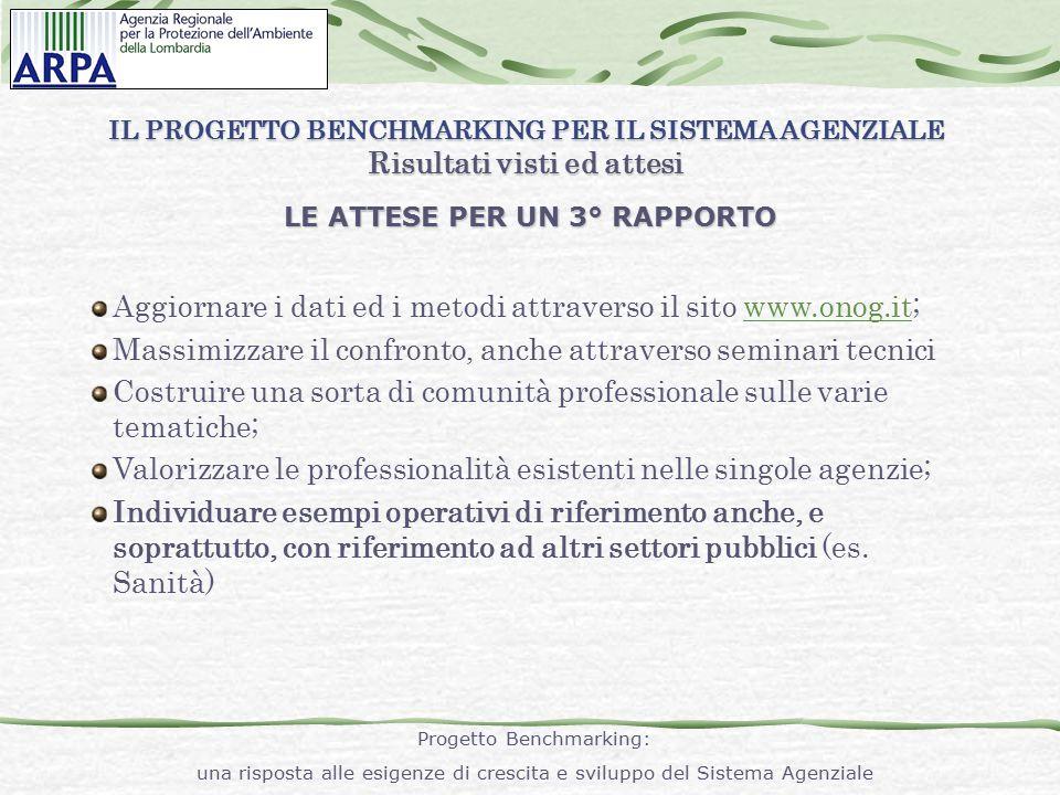 IL PROGETTO BENCHMARKING PER IL SISTEMA AGENZIALE Un'esperienza innovativa in Arpa Lombardia: la Lean Production Due applicazioni Dip.