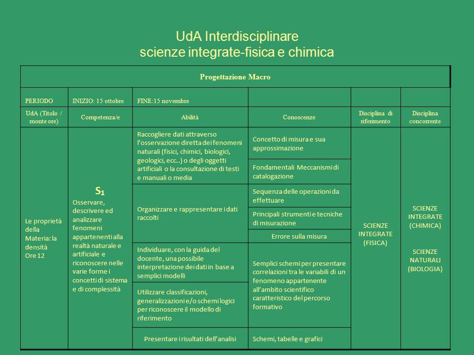 UdA Interdisciplinare scienze integrate-fisica e chimica Progettazione Macro PERIODOINIZIO: 15 ottobreFINE:15 novembre UdA (Titolo / monte ore) Compet