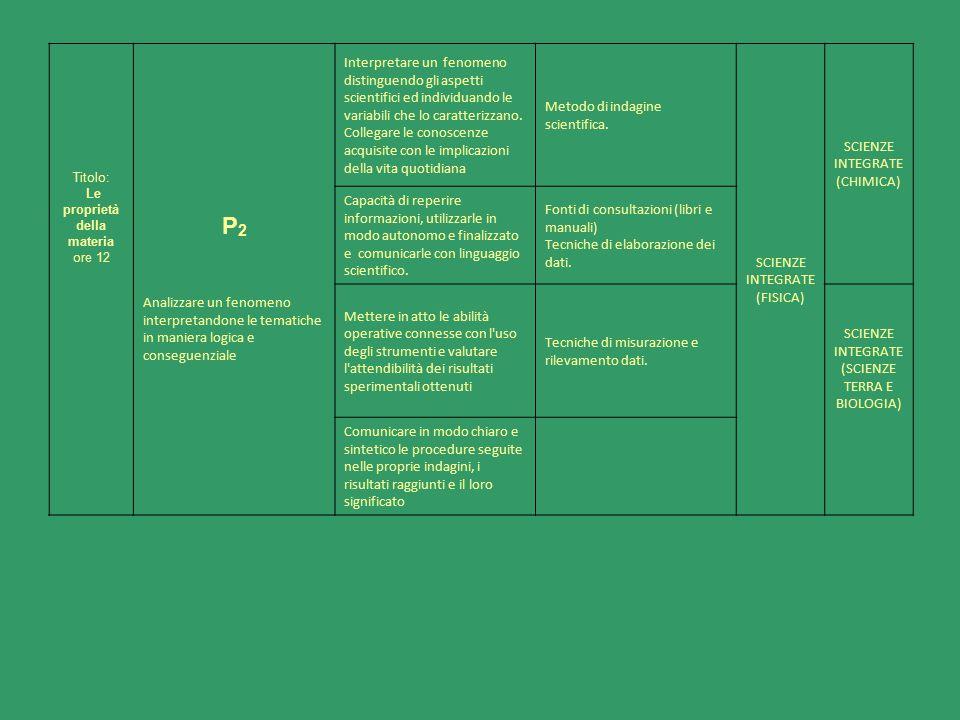 Titolo: Le proprietà della materia ore 12 P 2 Analizzare un fenomeno interpretandone le tematiche in maniera logica e conseguenziale Interpretare un f