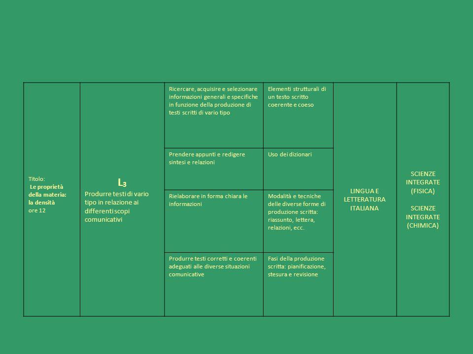 Titolo: Le proprietà della materia: la densità ore 12 L 3 Produrre testi di vario tipo in relazione ai differenti scopi comunicativi Ricercare, acquis