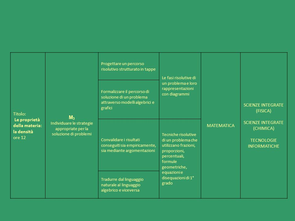 Titolo: Le proprietà della materia: la densità ore 12 M 3 Individuare le strategie appropriate per la soluzione di problemi Progettare un percorso ris