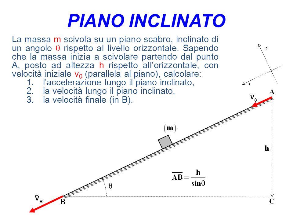 La massa m scivola su un piano scabro, inclinato di un angolo  rispetto al livello orizzontale.