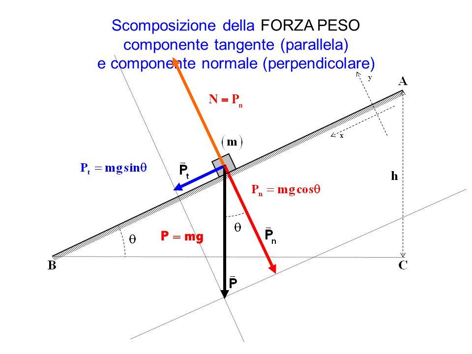 Scomposizione della FORZA PESO componente tangente (parallela) e componente normale (perpendicolare) x y