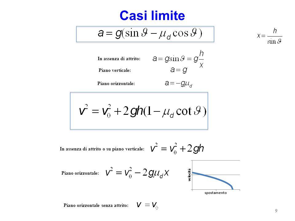 La determinazione della velocità, con la quale la massa m si muove lungo il piano inclinato, è fattibile applicando il teorema dell'energia cinetica: Il LAVORO complessivo delle forze applicate alla massa è uguale alla VARIAZIONE DI ENERGIA CINETICA 10 Approccio dinamico: PRINCIPI DELLA DINAMICA Approccio energetico: PRINCIPIO DI CONSERVAZIONE DELL'ENERGIA VELOCITA'