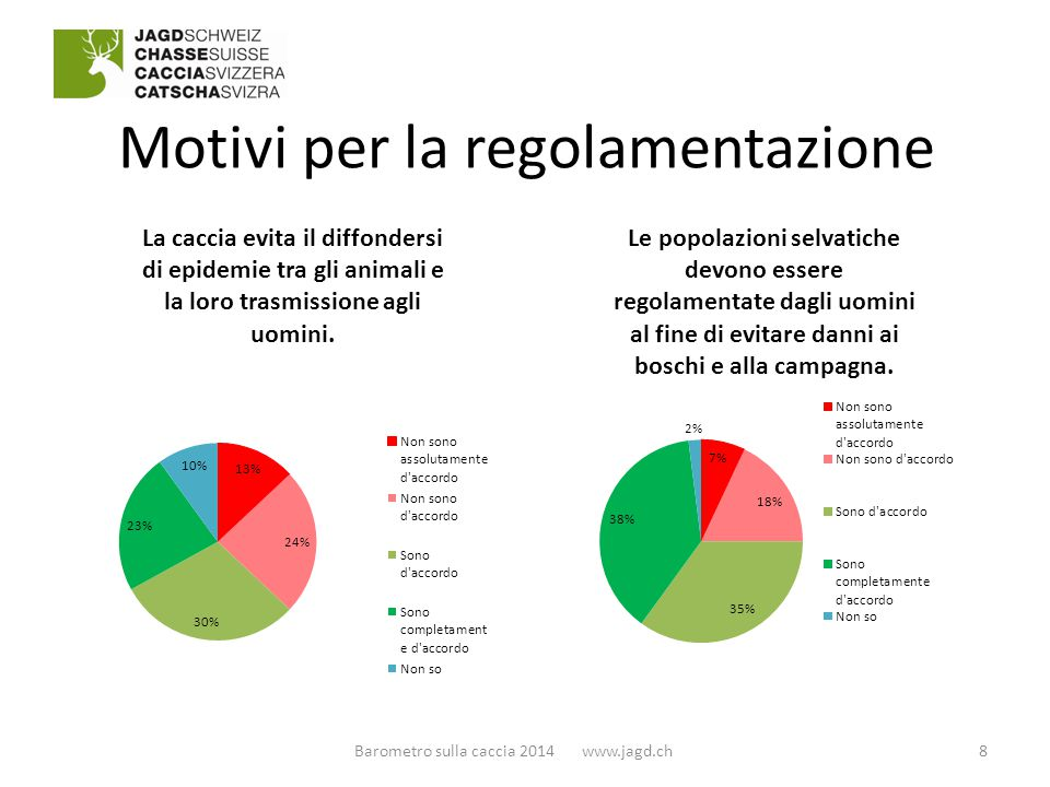 Motivi per la regolamentazione 8Barometro sulla caccia 2014 www.jagd.ch