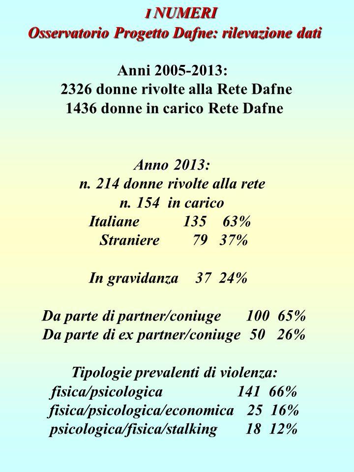 Osservatorio Progetto Dafne: rilevazione dati Anni 2005-2013: 2326 donne rivolte alla Rete Dafne 1436 donne in carico Rete Dafne Anno 2013 Anno 2013: