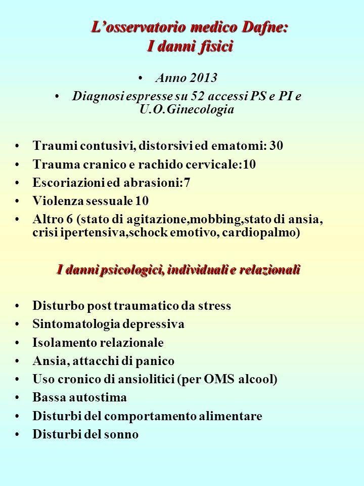 Anno 2013 Diagnosi espresse su 52 accessi PS e PI e U.O.Ginecologia Traumi contusivi, distorsivi ed ematomi: 30 Trauma cranico e rachido cervicale:10