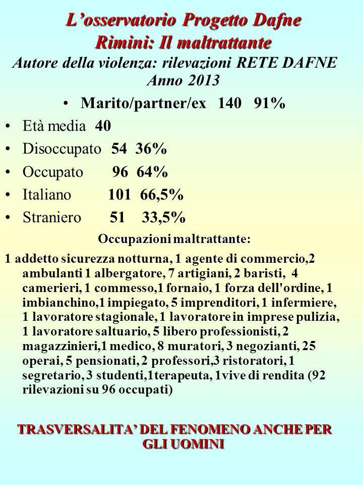L'osservatorio Progetto Dafne Rimini: Il maltrattante Autore della violenza: rilevazioni RETE DAFNE Anno 2013 Marito/partner/ex 140 91% Età media 40 D