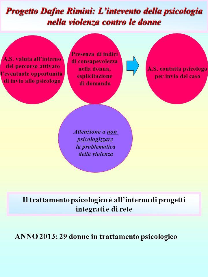 A.S. valuta all'interno del percorso attivato l'eventuale opportunità di invio allo psicologo Presenza di indici di consapevolezza nella donna, esplic