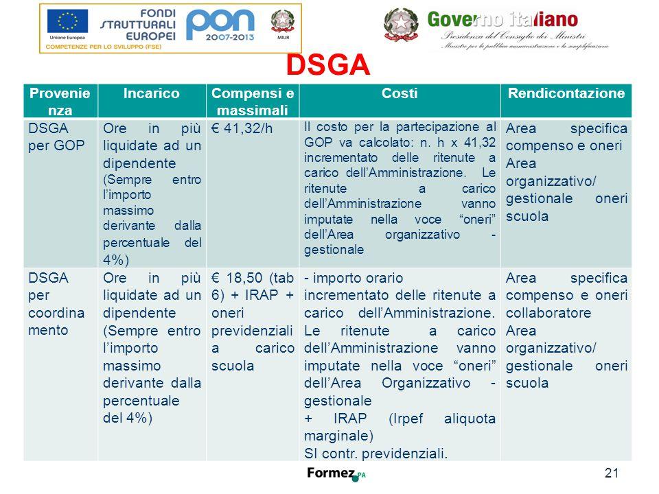 DSGA 21 Formez Provenie nza IncaricoCompensi e massimali CostiRendicontazione DSGA per GOP Ore in più liquidate ad un dipendente (Sempre entro l'importo massimo derivante dalla percentuale del 4%) € 41,32/h Il costo per la partecipazione al GOP va calcolato: n.