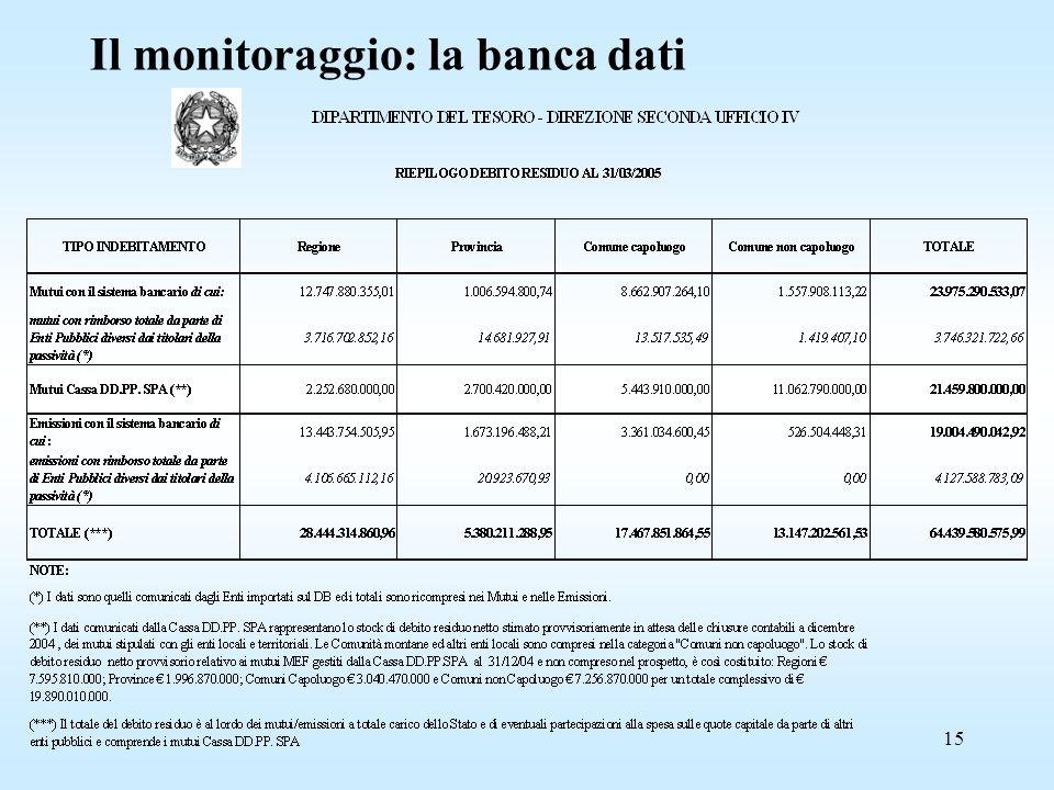 15 Il monitoraggio: la banca dati