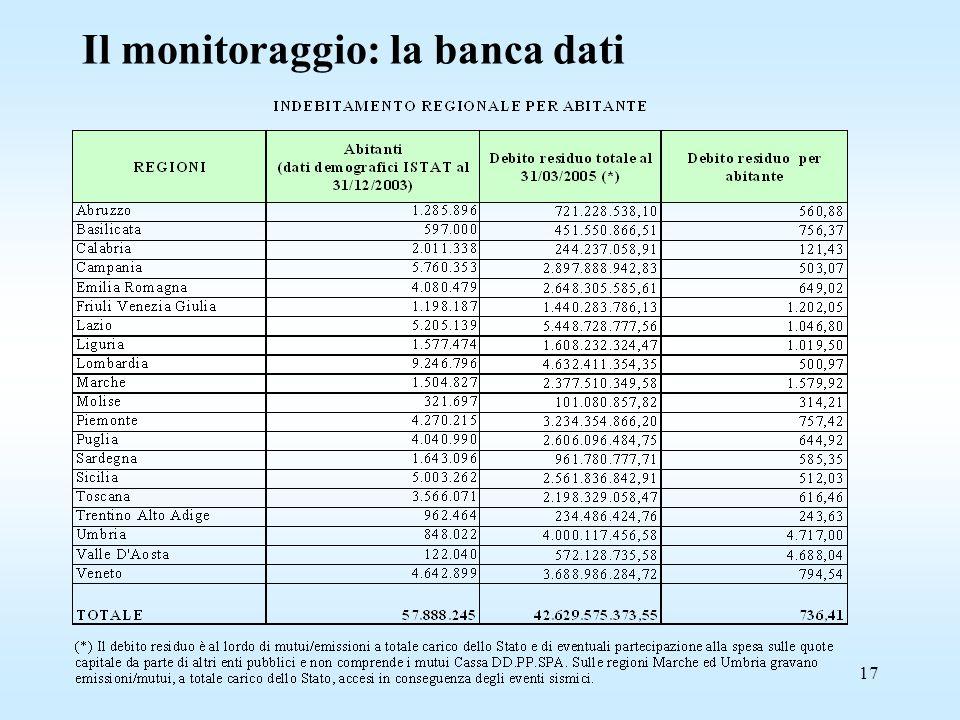 17 Il monitoraggio: la banca dati