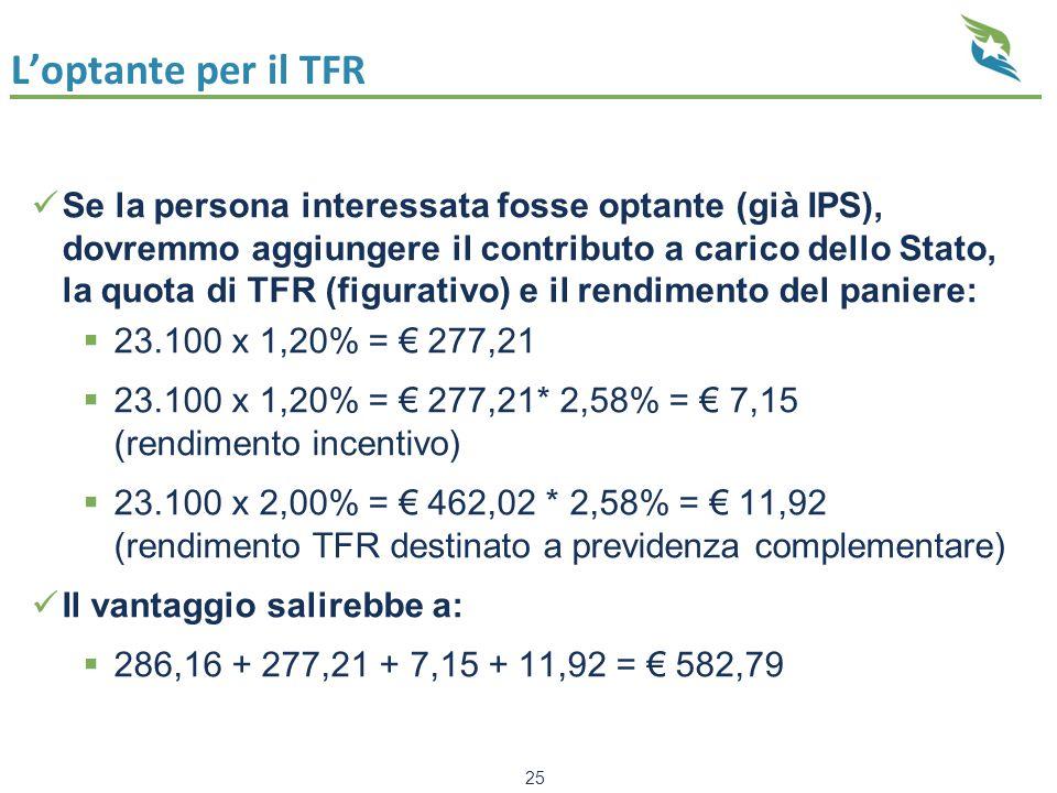 L'optante per il TFR Se la persona interessata fosse optante (già IPS), dovremmo aggiungere il contributo a carico dello Stato, la quota di TFR (figurativo) e il rendimento del paniere:  23.100 x 1,20% = € 277,21  23.100 x 1,20% = € 277,21* 2,58% = € 7,15 (rendimento incentivo)  23.100 x 2,00% = € 462,02 * 2,58% = € 11,92 (rendimento TFR destinato a previdenza complementare) Il vantaggio salirebbe a:  286,16 + 277,21 + 7,15 + 11,92 = € 582,79 25