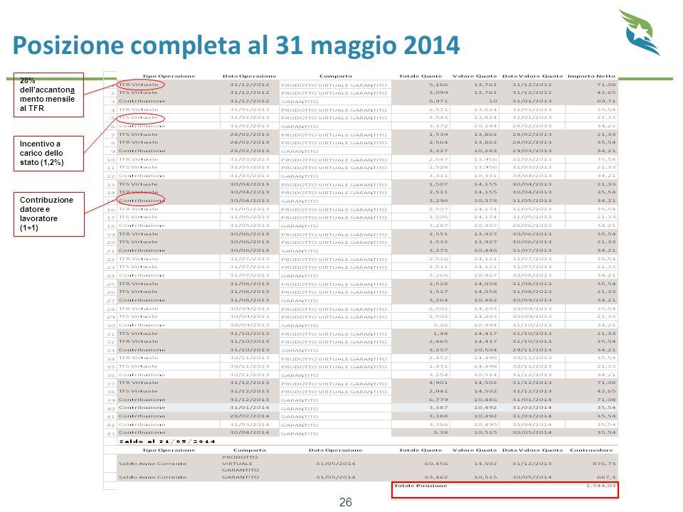 Posizione completa al 31 maggio 2014 26 28% dell'accantona mento mensile al TFR Incentivo a carico dello stato (1,2%) Contribuzione datore e lavoratore (1+1)