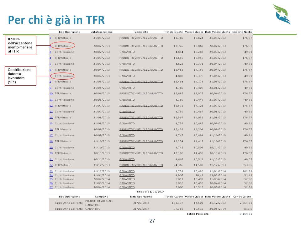 Per chi è già in TFR 27 Il 100% dell'accantona mento mensile al TFR Contribuzione datore e lavoratore (1+1)