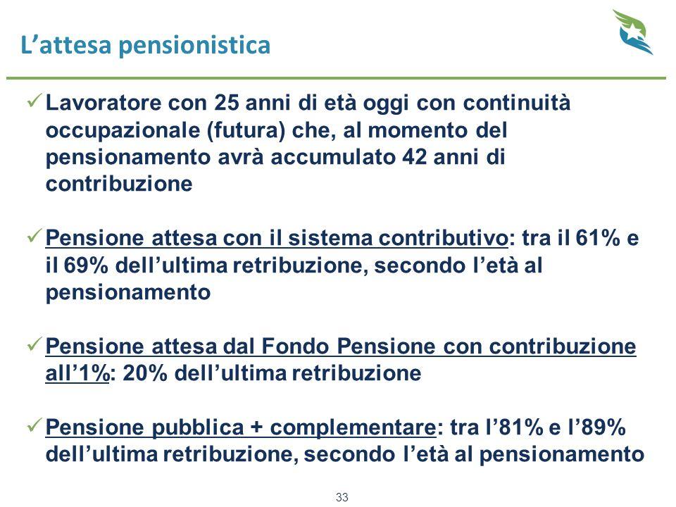 L'attesa pensionistica Lavoratore con 25 anni di età oggi con continuità occupazionale (futura) che, al momento del pensionamento avrà accumulato 42 anni di contribuzione Pensione attesa con il sistema contributivo: tra il 61% e il 69% dell'ultima retribuzione, secondo l'età al pensionamento Pensione attesa dal Fondo Pensione con contribuzione all'1%: 20% dell'ultima retribuzione Pensione pubblica + complementare: tra l'81% e l'89% dell'ultima retribuzione, secondo l'età al pensionamento 33