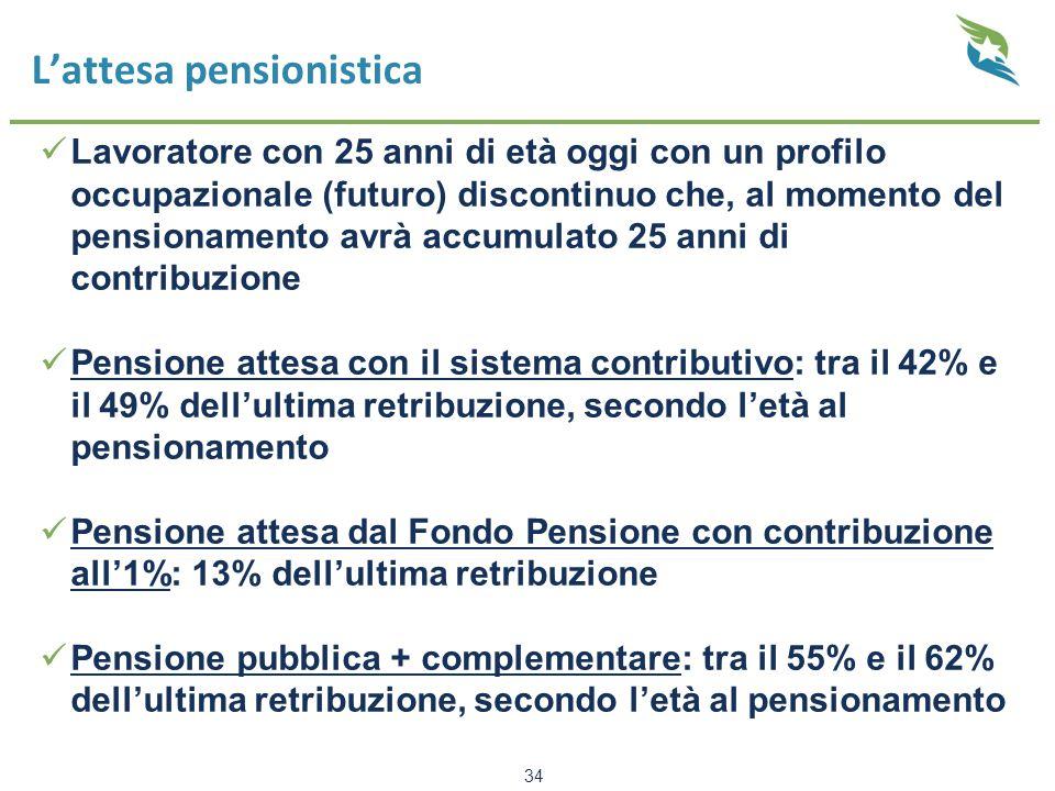 L'attesa pensionistica Lavoratore con 25 anni di età oggi con un profilo occupazionale (futuro) discontinuo che, al momento del pensionamento avrà accumulato 25 anni di contribuzione Pensione attesa con il sistema contributivo: tra il 42% e il 49% dell'ultima retribuzione, secondo l'età al pensionamento Pensione attesa dal Fondo Pensione con contribuzione all'1%: 13% dell'ultima retribuzione Pensione pubblica + complementare: tra il 55% e il 62% dell'ultima retribuzione, secondo l'età al pensionamento 34