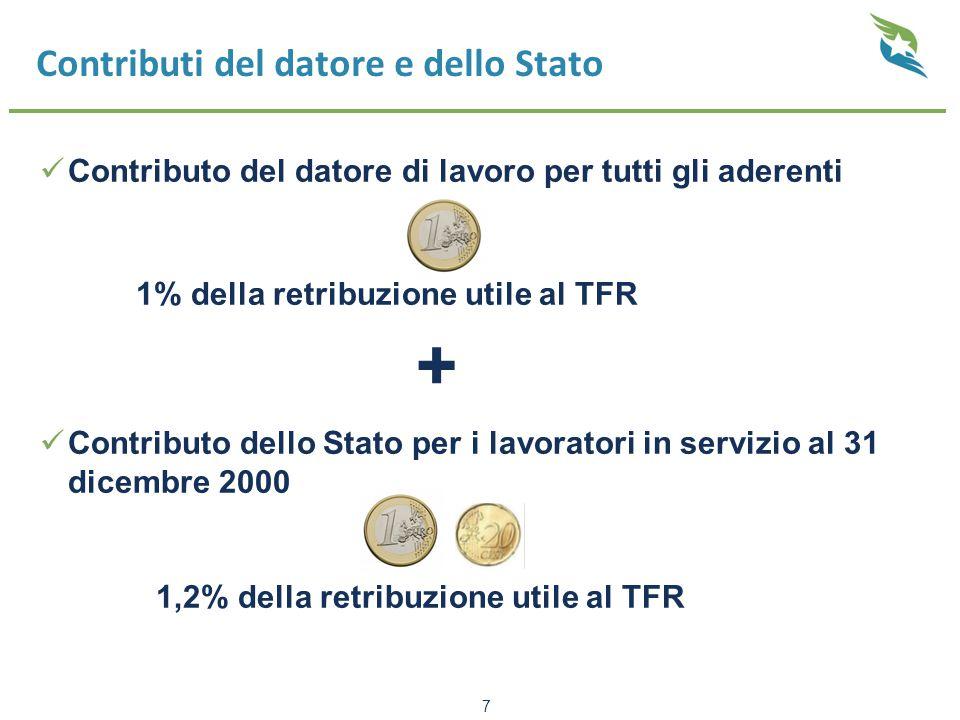 Contributi del datore e dello Stato Contributo del datore di lavoro per tutti gli aderenti 1% della retribuzione utile al TFR + Contributo dello Stato per i lavoratori in servizio al 31 dicembre 2000 1,2% della retribuzione utile al TFR 7
