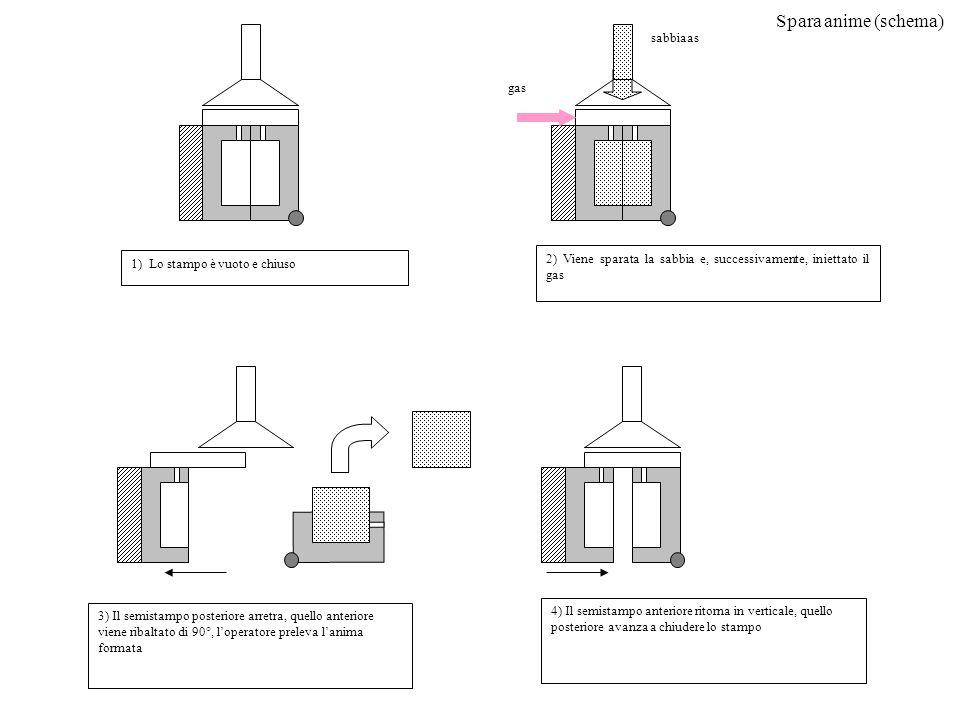 Spara anime (schema) gas sabbiaas 2) Viene sparata la sabbia e, successivamente, iniettato il gas 1) Lo stampo è vuoto e chiuso 3) Il semistampo poste