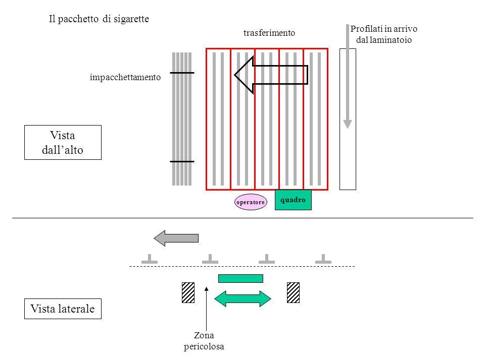 Il pacchetto di sigarette Profilati in arrivo dal laminatoio trasferimento impacchettamento quadro operatore Vista dall'alto Vista laterale Zona peric