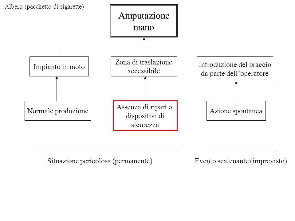 Albero (pacchetto di sigarette) Amputazione mano Impianto in moto Zona di traslazione accessibile Introduzione del braccio da parte dell'operatore Nor