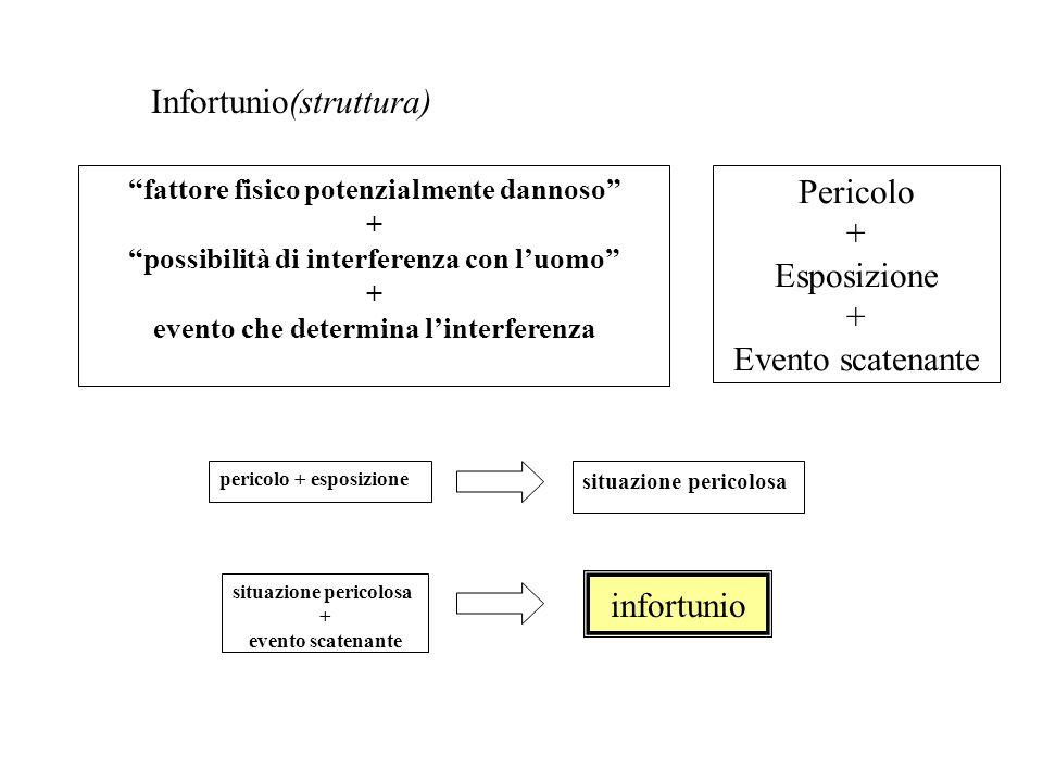 """""""fattore fisico potenzialmente dannoso"""" + """"possibilità di interferenza con l'uomo"""" + evento che determina l'interferenza Pericolo + Esposizione + Even"""