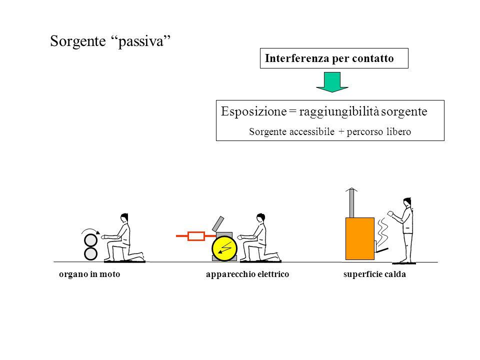 """Esposizione = raggiungibilità sorgente Sorgente accessibile + percorso libero Interferenza per contatto Sorgente """"passiva"""" organo in moto apparecchio"""