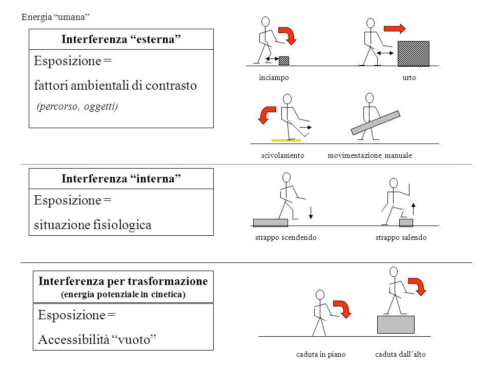 """Energia """"umana"""" Esposizione = fattori ambientali di contrasto (percorso, oggetti) Interferenza """"esterna"""" scivolamento movimentazione manuale caduta in"""