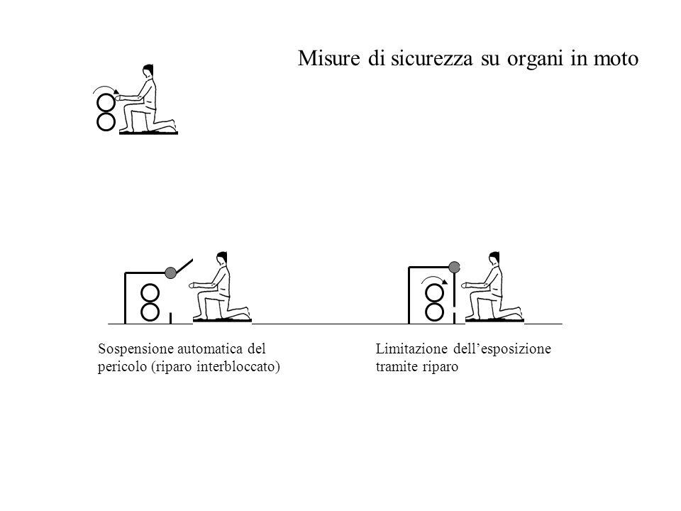 Misure di sicurezza su organi in moto Sospensione automatica del pericolo (riparo interbloccato) Limitazione dell'esposizione tramite riparo