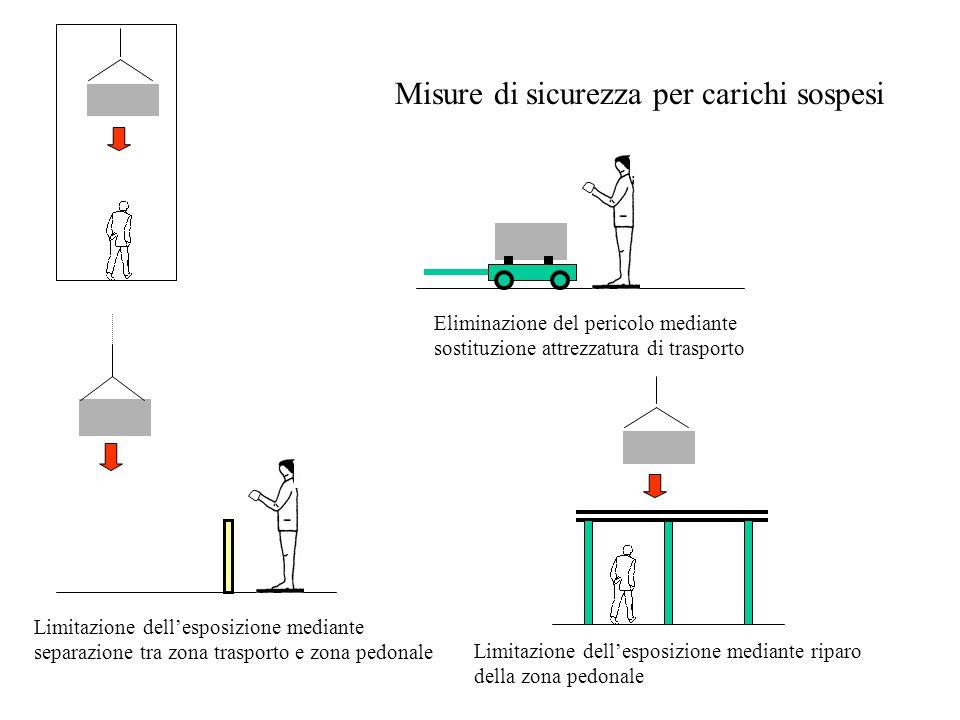 Misure di sicurezza per carichi sospesi Eliminazione del pericolo mediante sostituzione attrezzatura di trasporto Limitazione dell'esposizione mediant