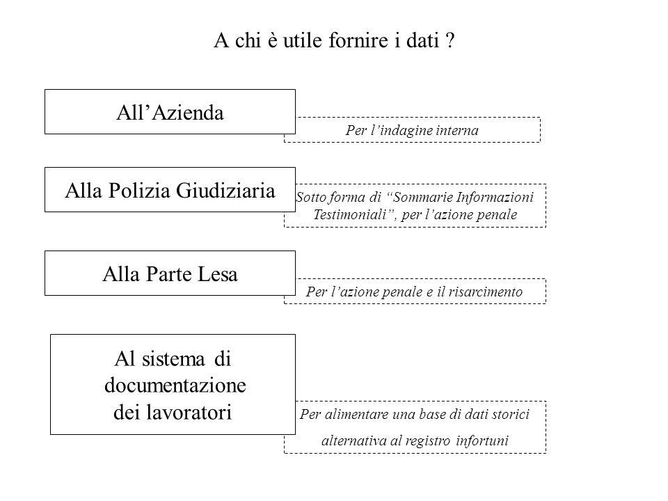 """Per alimentare una base di dati storici alternativa al registro infortuni A chi è utile fornire i dati ? Sotto forma di """"Sommarie Informazioni Testimo"""