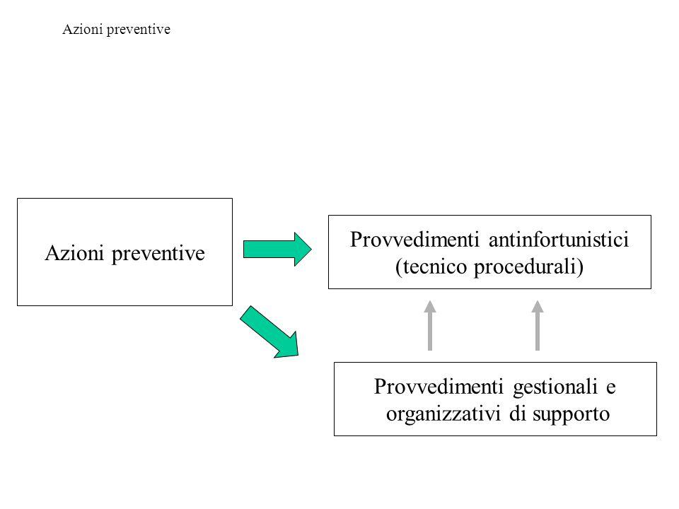 Azioni preventive Provvedimenti antinfortunistici (tecnico procedurali) Provvedimenti gestionali e organizzativi di supporto Azioni preventive