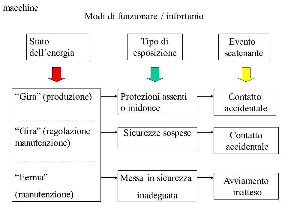 """Modi di funzionare / infortunio Stato dell'energia Tipo di esposizione """"Gira"""" (produzione) """"Gira"""" (regolazione manutenzione) """"Ferma"""" (manutenzione) Pr"""