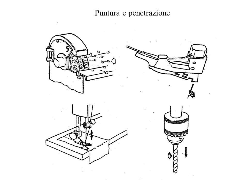 Puntura e penetrazione