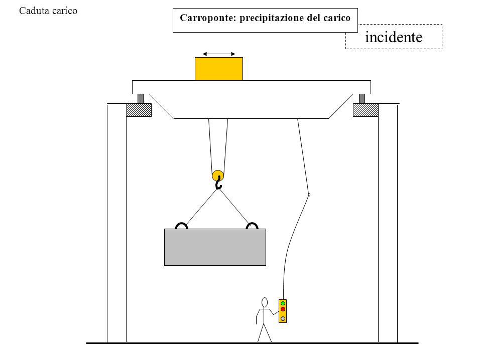 incidente Carroponte: precipitazione del carico Caduta carico