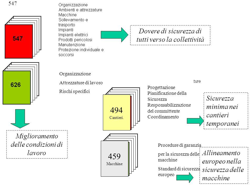 547 Organizzazione Attrezzature di lavoro Rischi specifici Procedure di garanzia per la sicurezza delle macchine Standard di sicurezza europeo 494 Can