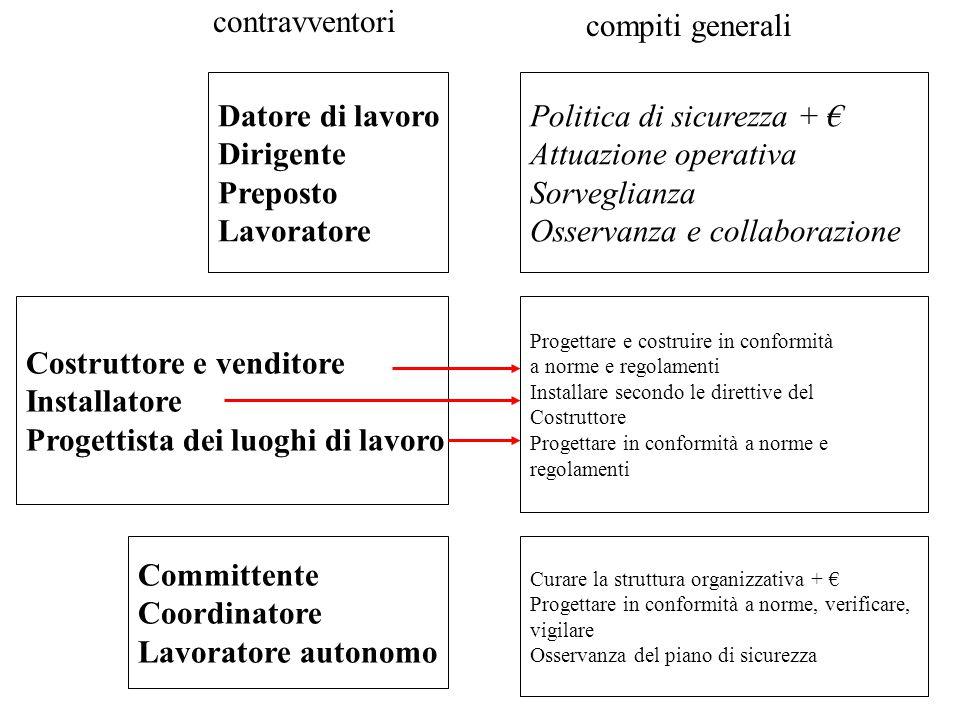 contravventori Datore di lavoro Dirigente Preposto Lavoratore Politica di sicurezza + € Attuazione operativa Sorveglianza Osservanza e collaborazione